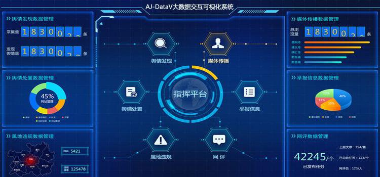 社交网络京纪中达爱敬AJ-DataV大数据交互可视化系统20190401.jpg