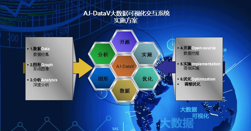 AJ-DataV大数据可视化交互系统实施方案.png